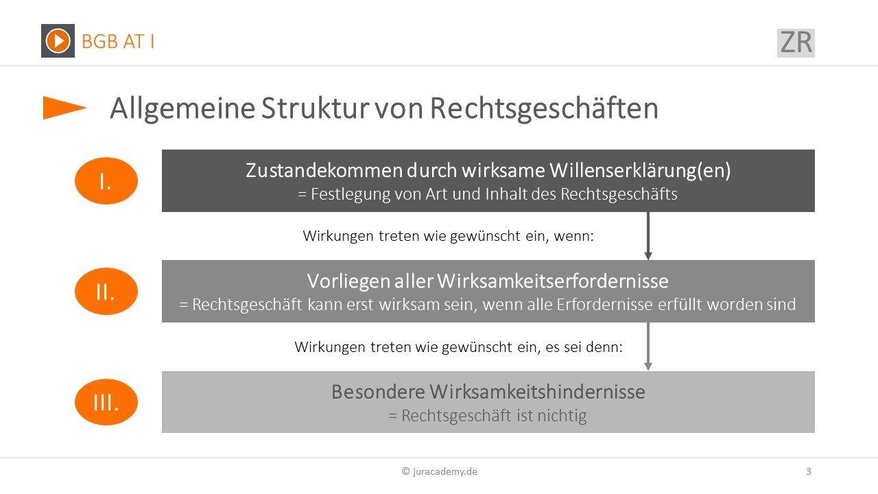 Zivilrecht Online 15