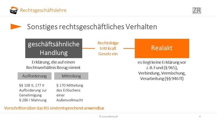 Definition Des Rechtsgeschäfts Jura Online Lernen