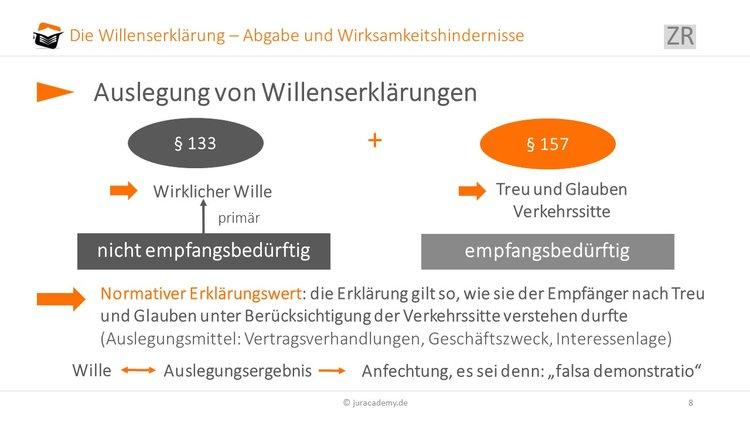 Willenserklärung Die Auslegung Jura Online Lernen