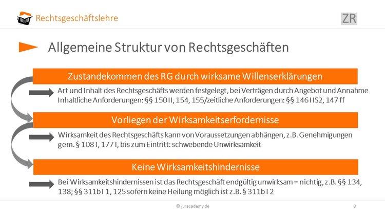 Aufbau Von Rechtsgeschäften Bgb Allgemeiner Teil 1